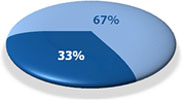 New Jersey's civil justice gap pie chart